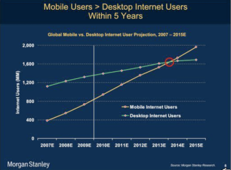 Morgan Stanley mobile internet versus desktop internet users Finno