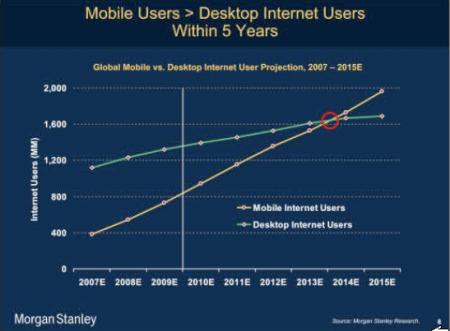 Morgan Stanley mobile internet versus desktop internet users Finno