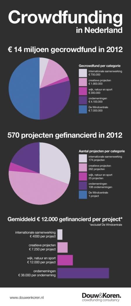 crowdfunding in Nederland 2012 statistieken Douw&Koren finno