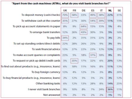 Forrester wat doen klanten bij hun bankkantoor finno
