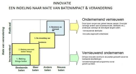 Innoveren op 4 niveaus finno