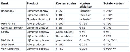 MoneyWise banksparen advies tarieven finno