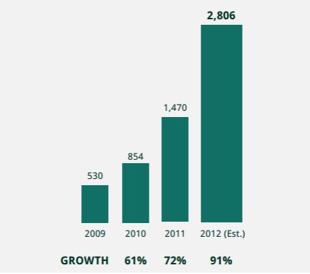 statistieken crowdfunding wereldwijd 2012 crowdsourcing.org finno