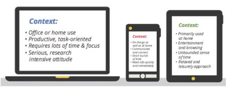 verschillend gebruik desktop tablet smartphone Finno