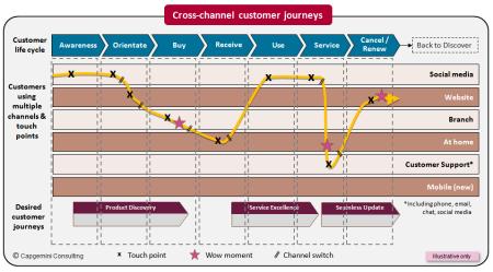 customer journey Capgemin Consulting finno