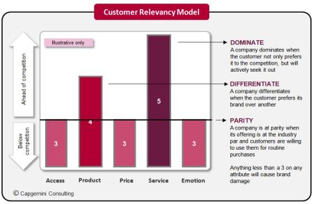 Customer Relevancy Model Capgemini Consulting Finno