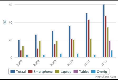Mobiel internet vanaf 2007 naar device finno