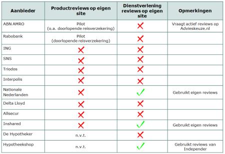 Overzicht toepassing reviews klantbeoordelingen financiele sector finno