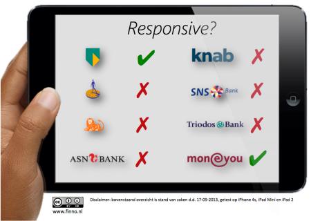 Responsive websites banken in Nederland finno