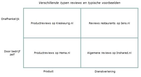 typen reviews en voorbeelden finno