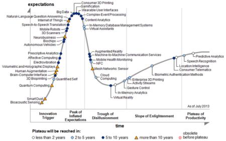 gartner_hype-cycle-emergingtechnologies2013_finno
