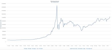 Marktkapitalisatie Bitcoin Finno