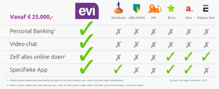 Vergelijking Evi, Alex, Binck, ABN AMRO, ING, Robeco One en Rabobank finno