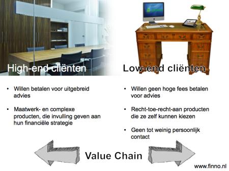 wealth management high-end low-end clients klanten finno evi van lanschot