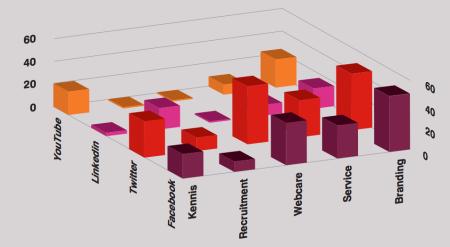 ITDS Waarvoor zetten verzekeraars social media in finno
