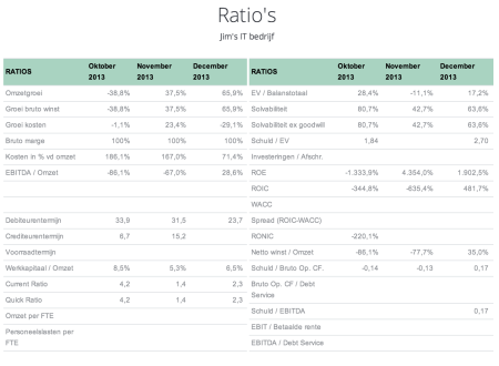 midashboard financiele ratio's finno
