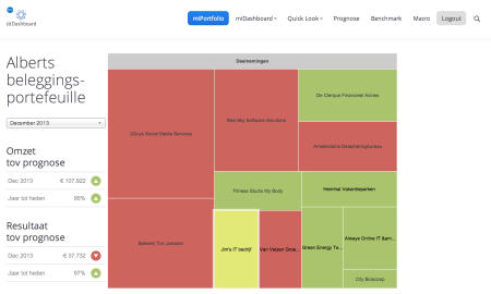 midashboard investeerder doelstellingen finno
