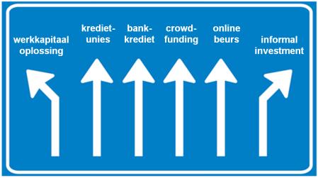 financieringsmogelijkheden ondernemers finno