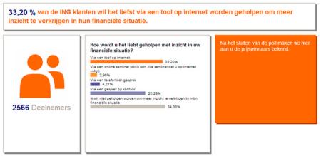 ING klant wil online inzicht in financiele situatie consumentenpanel finno