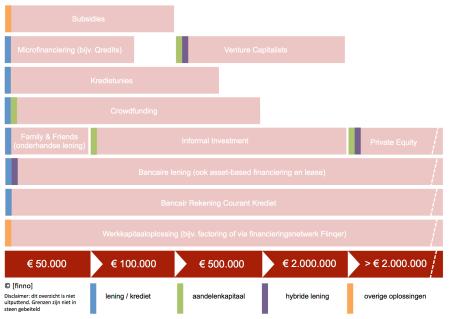 Financieringsmix ondernemingen [finno] v1.0