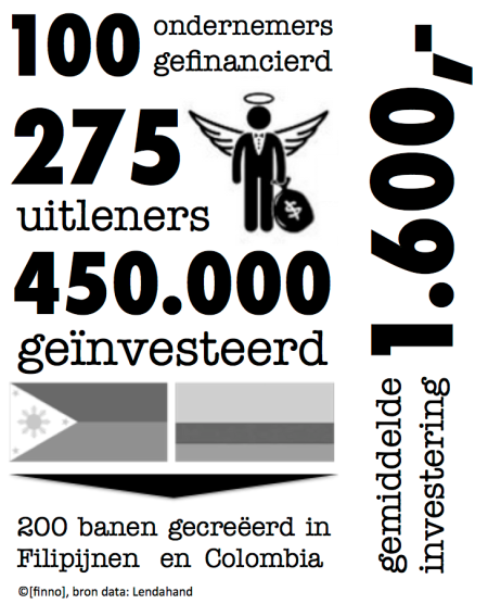 infographic Lendahand meso finance crowdfunding finno