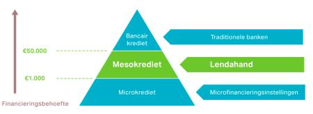 Lendahand crowdfunding mesofinance mesokrediet finno