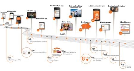 roadmap functionaliteit ING mobiel bankieren app finno