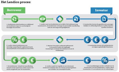Het Lendico proces peer to peer kredieten lenen finno